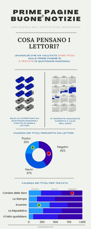 L'infografica mostra la percezione dei lettori del tono delle prime pagine dei giornali